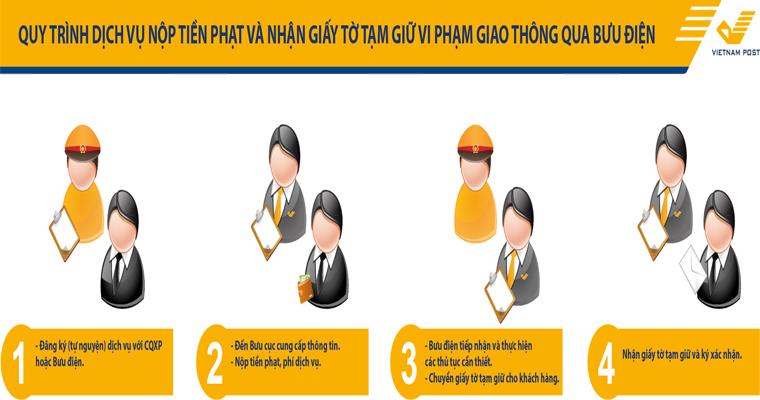 Quy trình dịch vụ nộp tiền phạt và nhận giấy tờ tạm giữ vi phạm giao thông qua Bưu điện