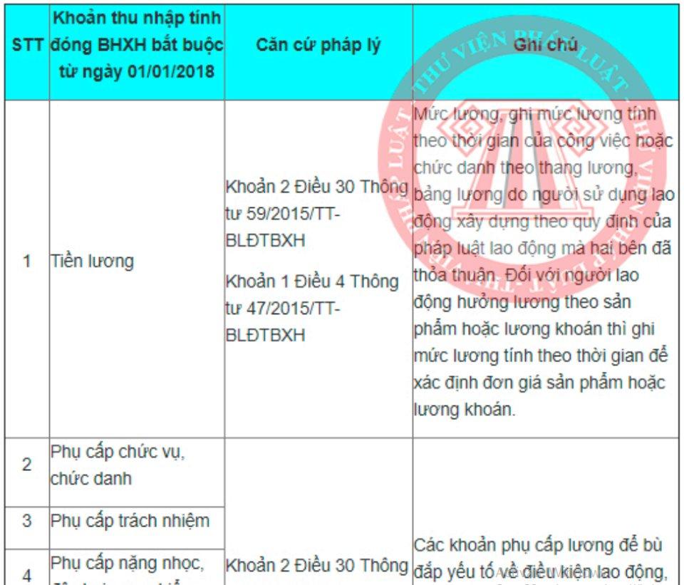 10 khoản thu nhập tính đóng BHXH bắt buộc từ ngày 01/01/2018