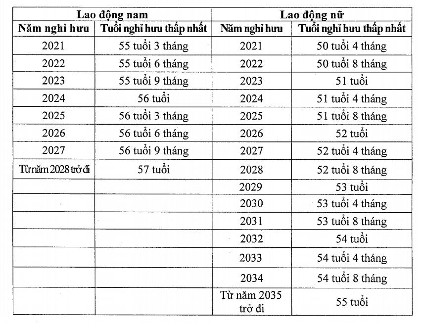 Lộ trình tăng tuổi nghỉ hưu với NLĐ từ ngày 01/01/2021